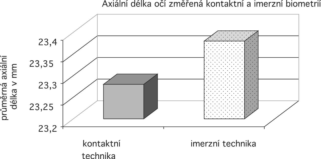 Srovnání axiální délky očí změřené kontaktní a imerzní biometrií