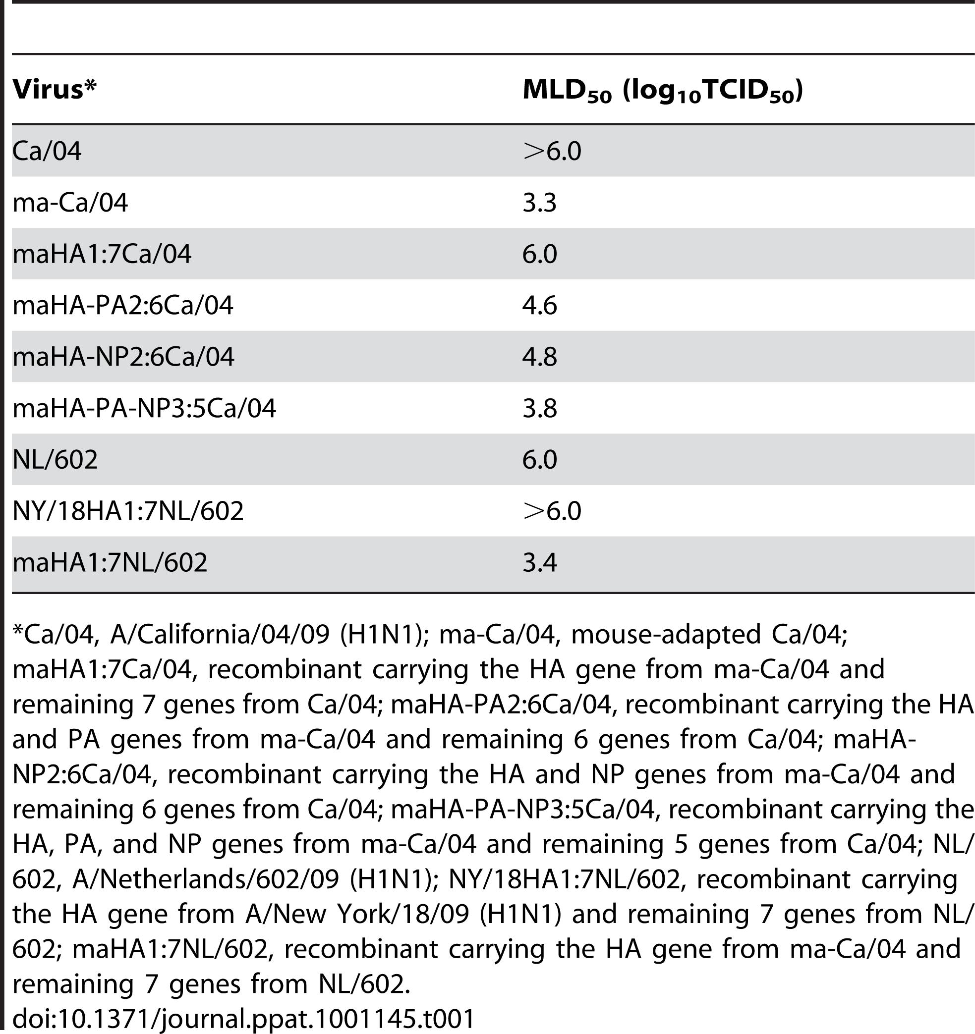MLD<sub>50</sub> of wt and recombinant H1N1pdm viruses in Balb/c mice.