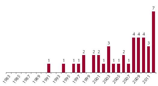 Počty TJ na CKTCH v jednotlivých letech z indikace cirhózy při chronické infekce HCV.