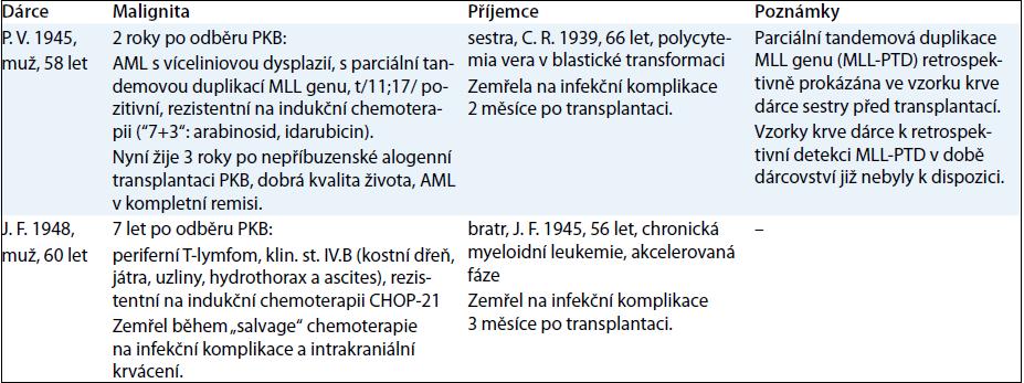Hematologické malignity, dárci a příjemci.