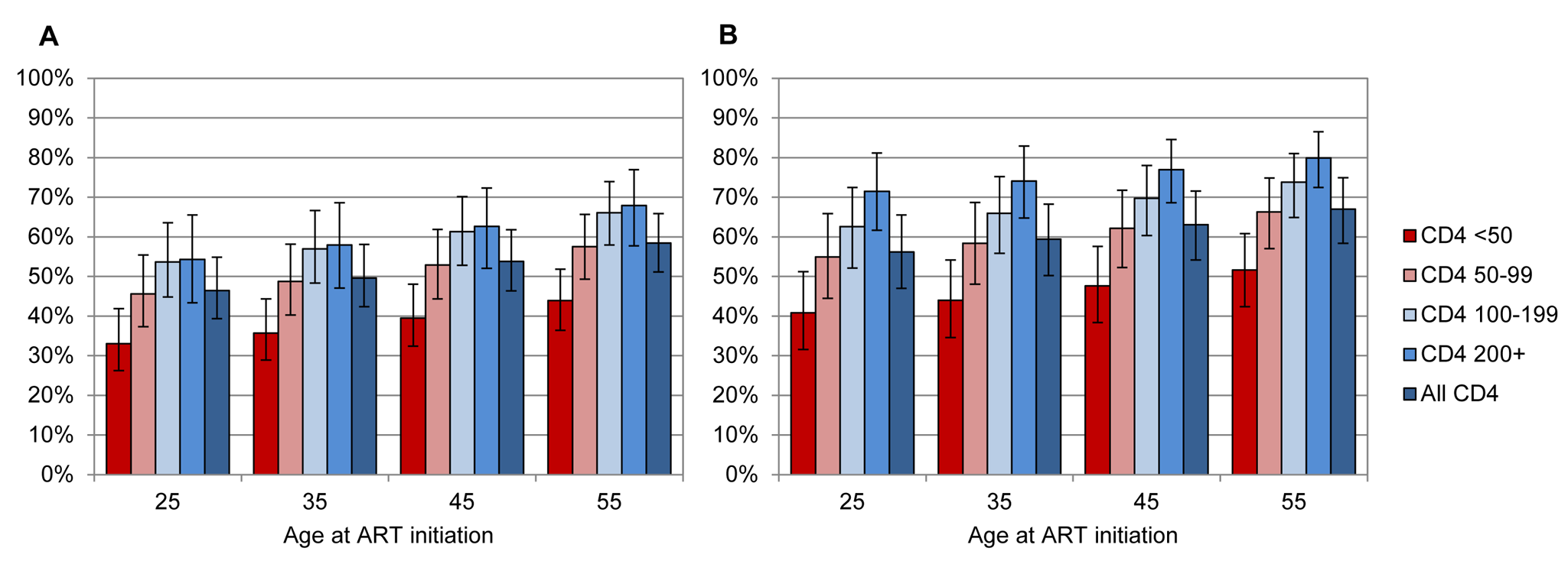 Proportion of individuals starting ART who are expected to die from causes unrelated to HIV.