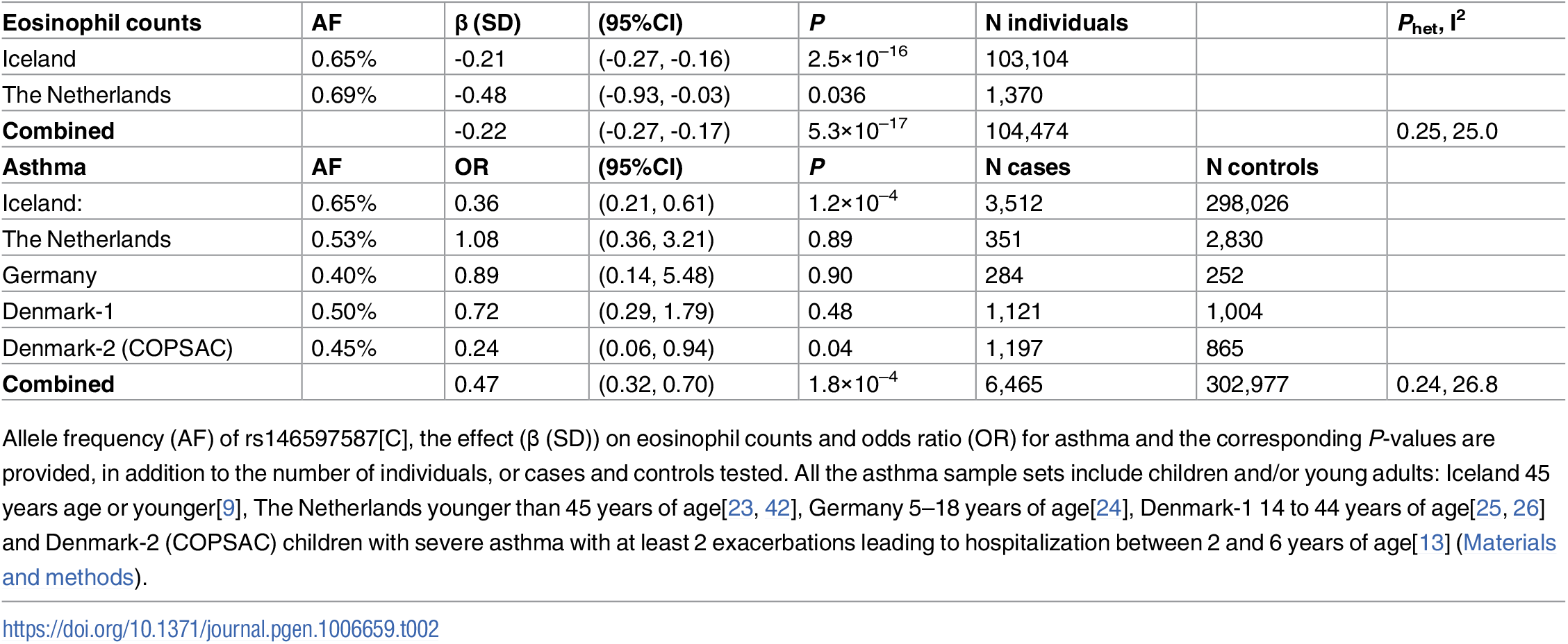 Associations of the <i>IL33</i> splice acceptor variant rs146597587[C] with eosinophil counts and asthma in Iceland and abroad.
