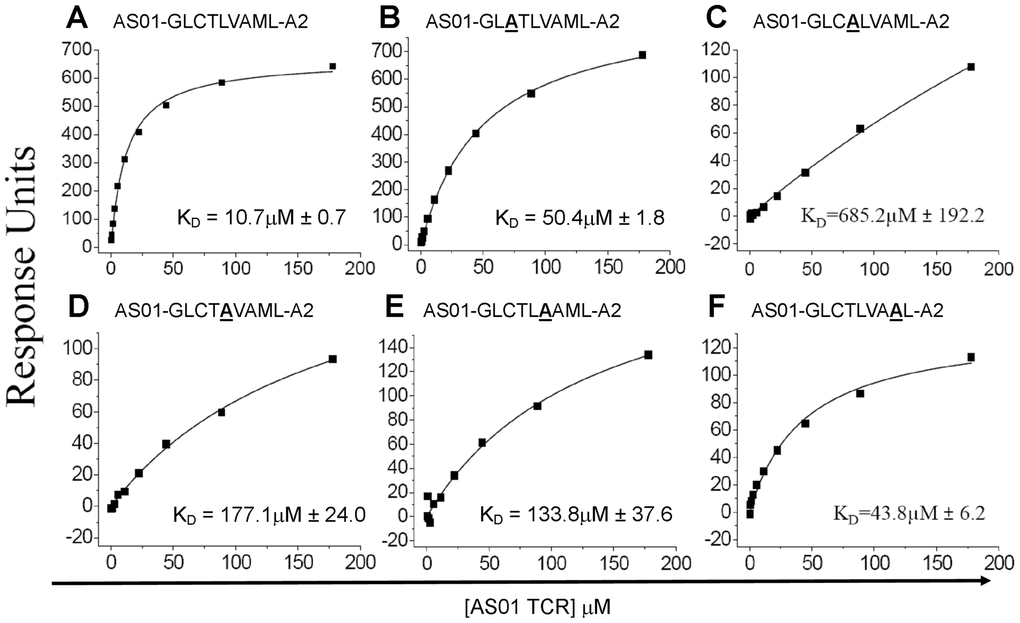 Binding affinities of the AS01 TCR with GLC-A2 variants.