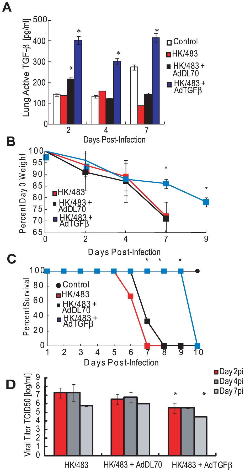 Exogenous TGF-β delays mortality in HK/483-infected mice.