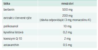 Tab. Struktura 1 tablety přípravku Armolipid Plus