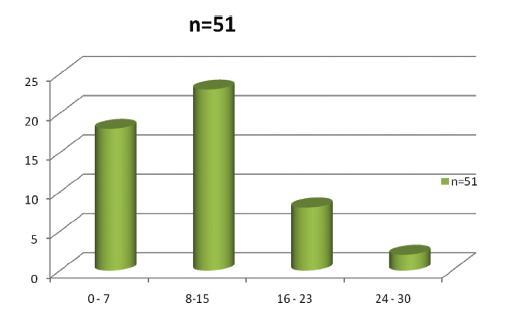 Dny rekonvalescence nemocných po Longově operaci Graph 3. Recovery days in patients after Longo's operation