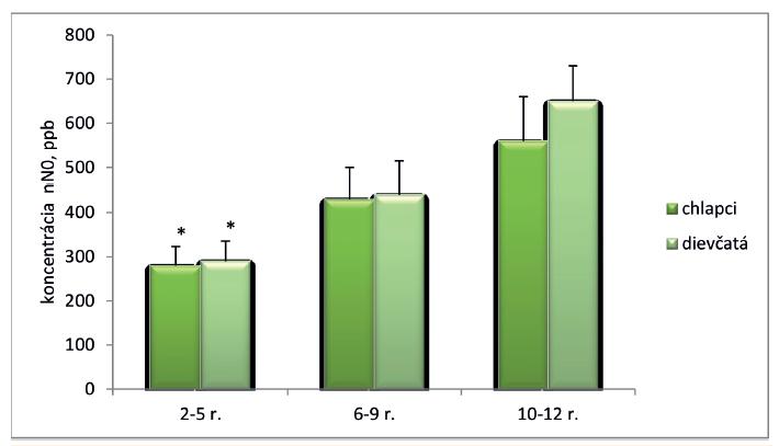 Koncentrácia nazálneho oxidu dusnatého v jednotlivých vekových skupinách.