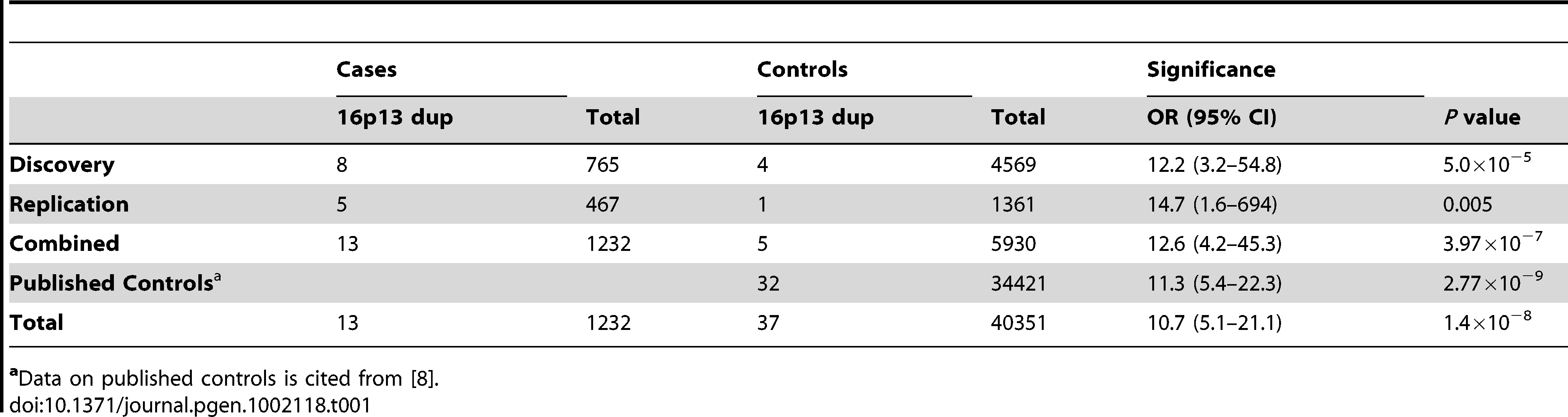 Frequency of 16p13 duplications in cases and controls.