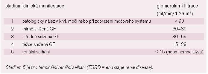 Klasifikace chronických nemocí ledvin [13].