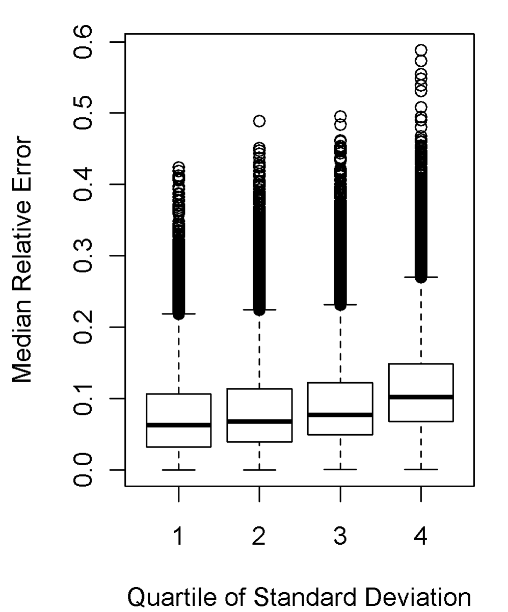 Relationship between median relative error and quartile of variance across (inconsistency between) the three families of DDM methods.