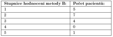 Subjektivní hodnocení metody B.