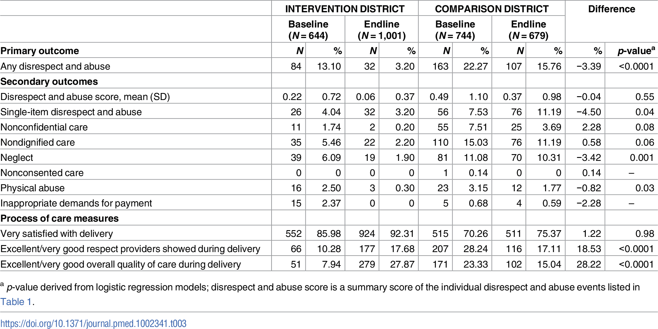 Unadjusted comparison of baseline to endline disrespect and abuse and process of care measures in 2 health facilities in Tanga Region, Tanzania.