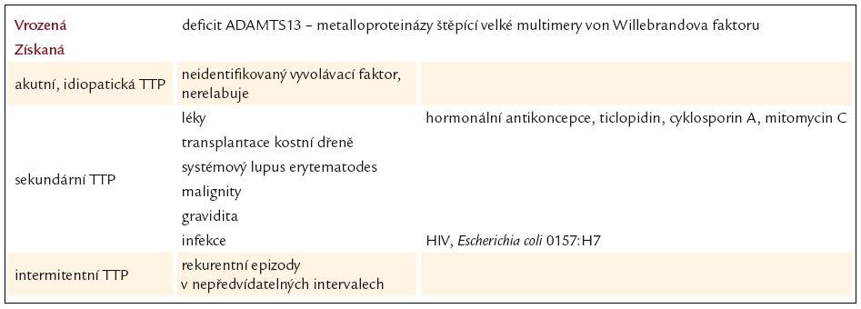Tab. 8. Klasifikace trombotické trombocytopenické purpury [87].