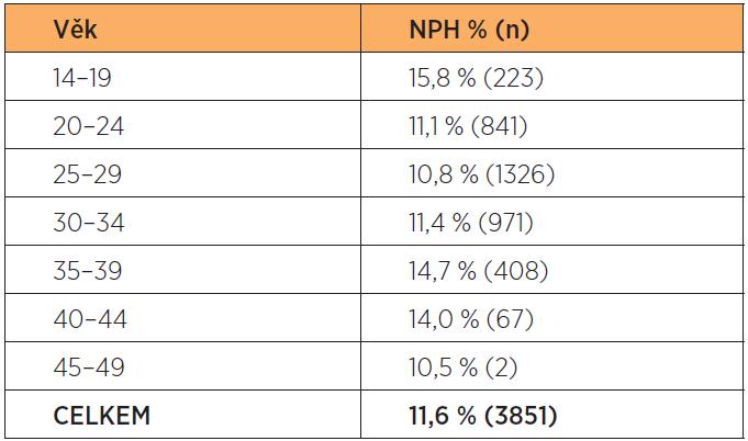 Frekvence NPH podle věkových kategorií matky