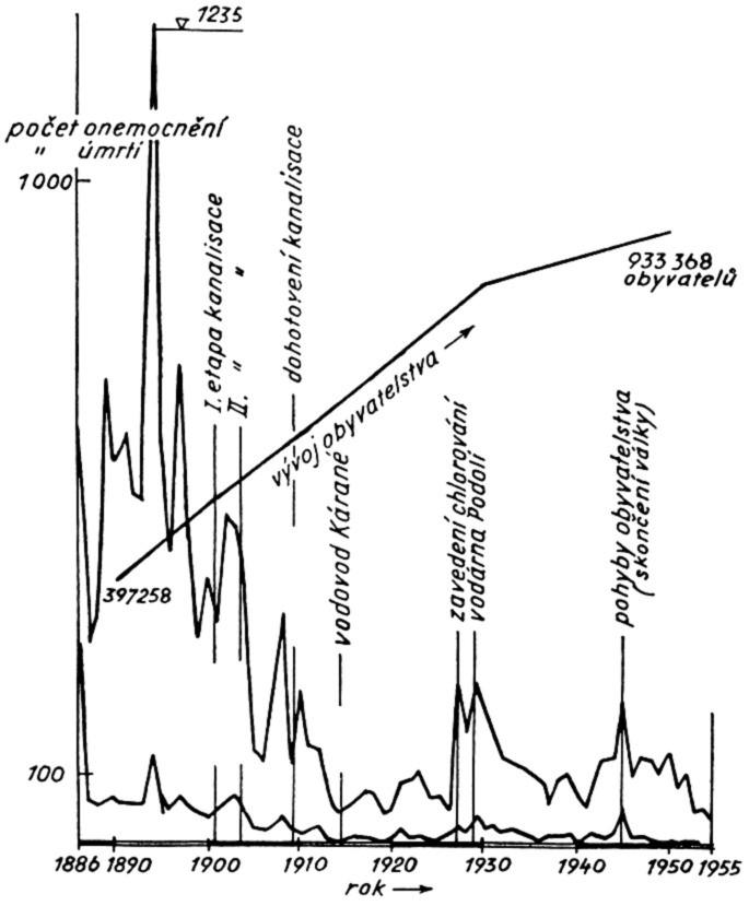 Vývoj nemocnosti aúmrtnosti na břišní tyfus vPraze vobdobí 1886-1955 před apo vybudování kanalizace, vybudování vodovodu Kárané azavedení kontinuální chlorace pitné vody ve vodárně vPodolí (12).