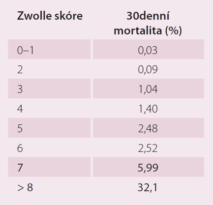 Třicetidennídenní predikce rizikovosti pacienta dle Zwolle skóre [14].