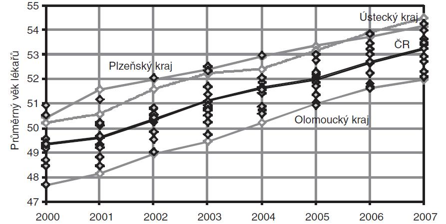 Vývoj průměrného věku lékařů z oboru všeobecné praktické lékařství, kraje ČR, 2000– 2007, koncové stavy