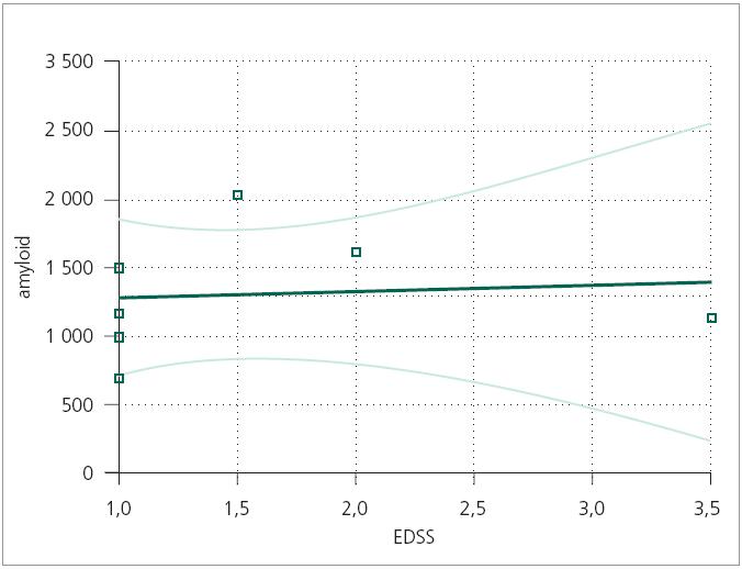Beta-amyloid 42 ve vztahu k tíži neurologického deficitu u pacientů s CIS. Amyloid – beta-amyloid42, EDSS – Expanded Disability Status Scale