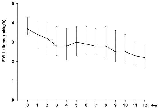 Redukcia klírens FVIII u 49 pacientov s hemofíliou A v priebehu kontinuálnej infúzie FVIII po veľkých chirurgických operáciách (medián, interkvartilový rozptyl)