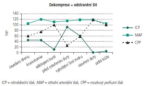 Pooperační monitorace při dekompresivní kraniektomii a odstranění subdurálního hematomu.