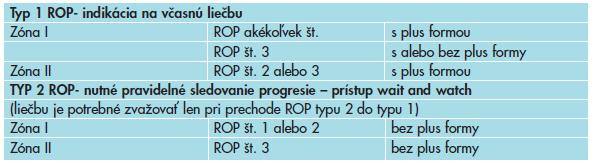 Rozdelenie predprahového štádia ROP podľa ETROP – prístup k liečbe.