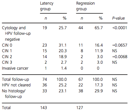 Follow-up outcomes in serial transient infections with latency and regression.
