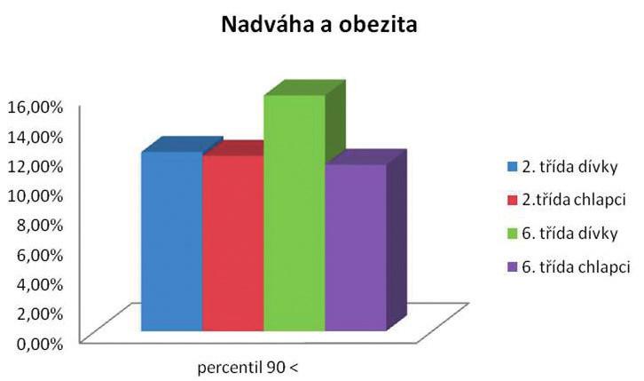 Výskyt nadváhy a obezity u dívek a chlapců z 2. a 6. třídy (n = 854, v %).