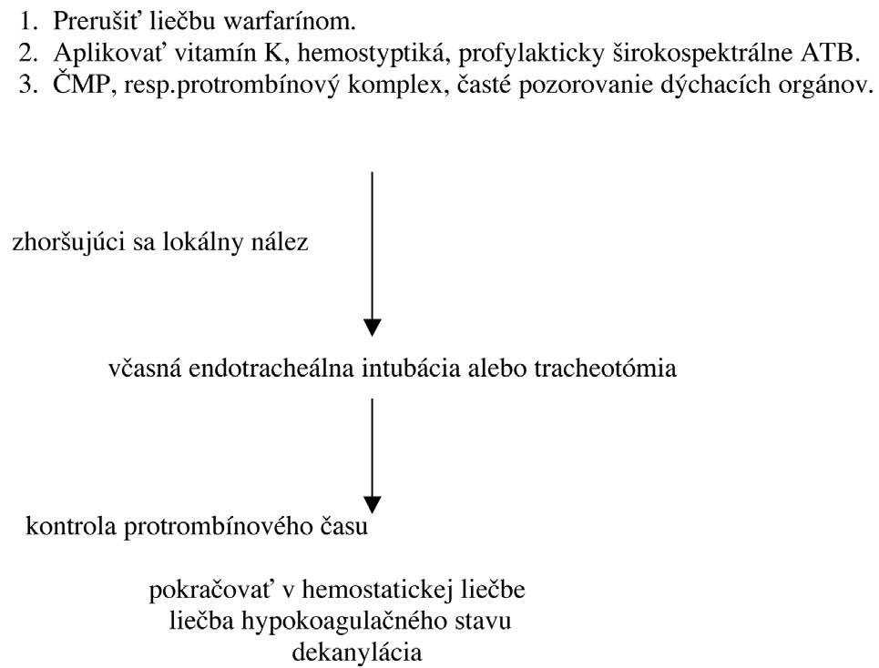 Schéma 1. Postupnosť krokov v liečbe faryngolaryngeálneho krvácania.