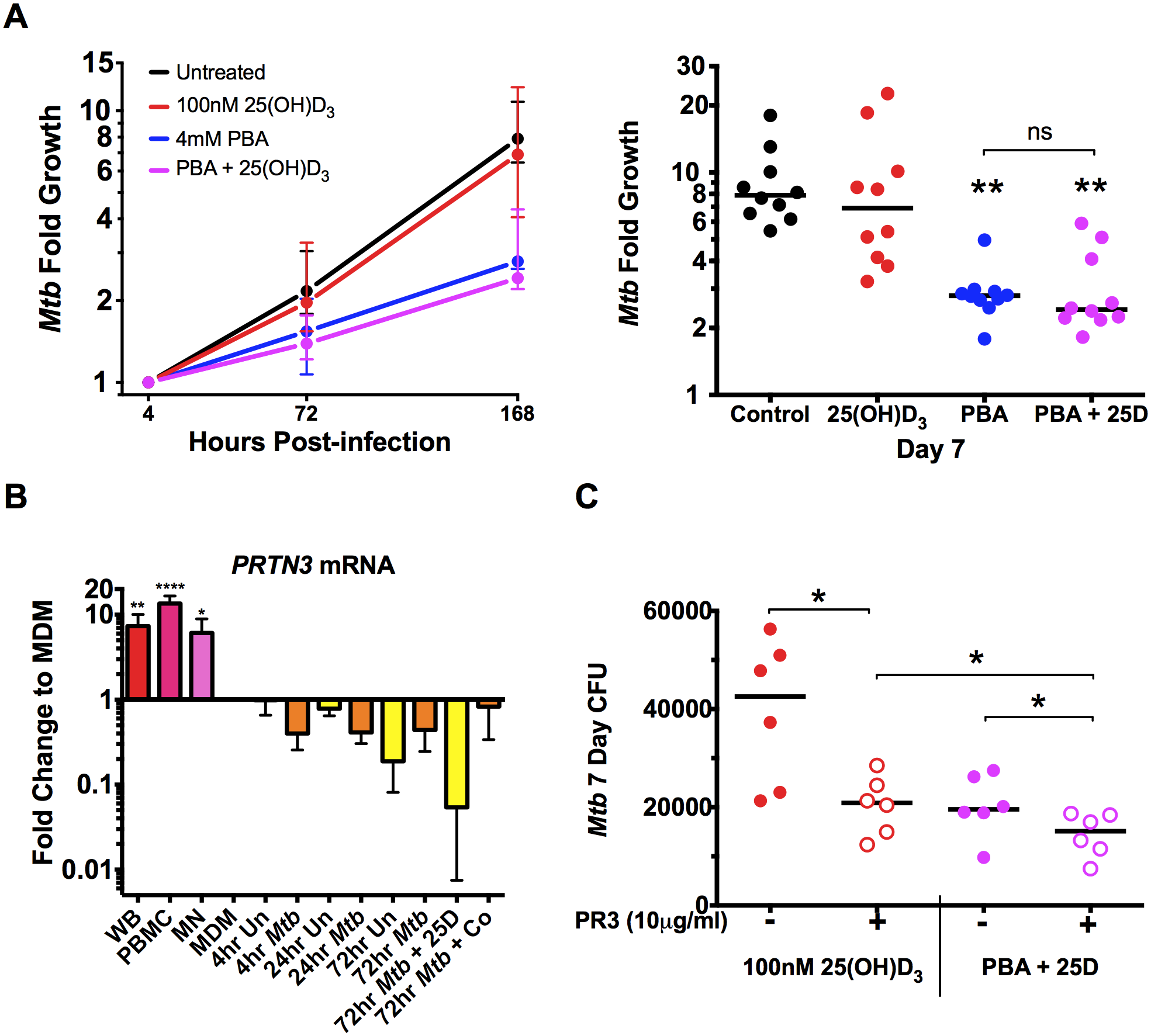 PBA restricts intracellular <i>Mtb</i> growth independently of 25(OH)D<sub>3</sub>.