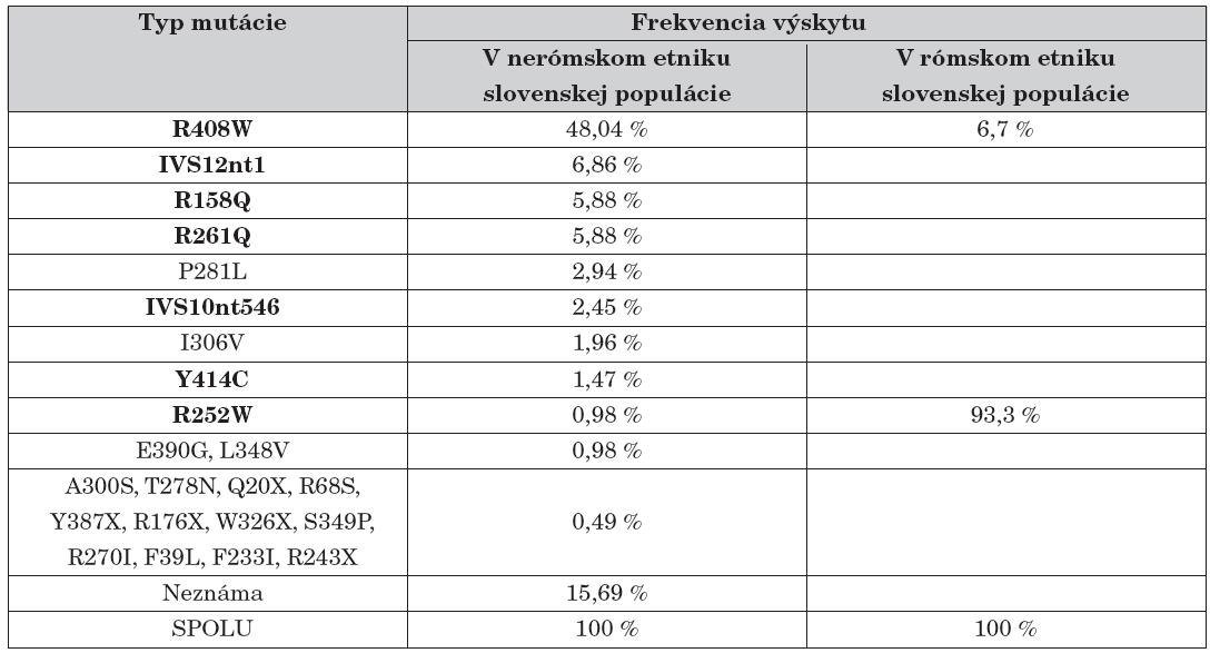 Frekvencie identifikovaných mutácií v géne PAH u slovenských PKU pacientov.