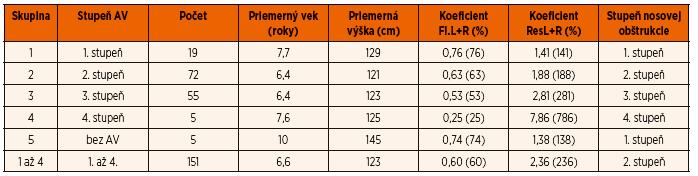 Pomer nameranej hodnoty Fl.L+R a ResL+R pri transnazálnom tlaku 150 Pa k referenčným hodnotám Fl.L+R a ResL+R pre danú výšku pre jednotlivé skupiny vyjadrený koeficientom, percentom referenčnej hodnoty a prislúchajúci stupeň nosovej obštrukcie pre jednotlivé skupiny.