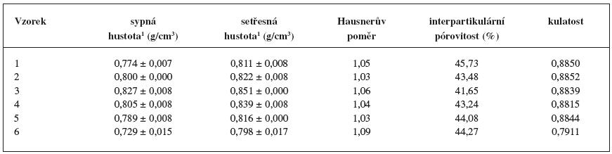 Stanovení sypné a setřesné hustoty, interpartikulární pórovitosti, Hausnerova poměru a kulatosti