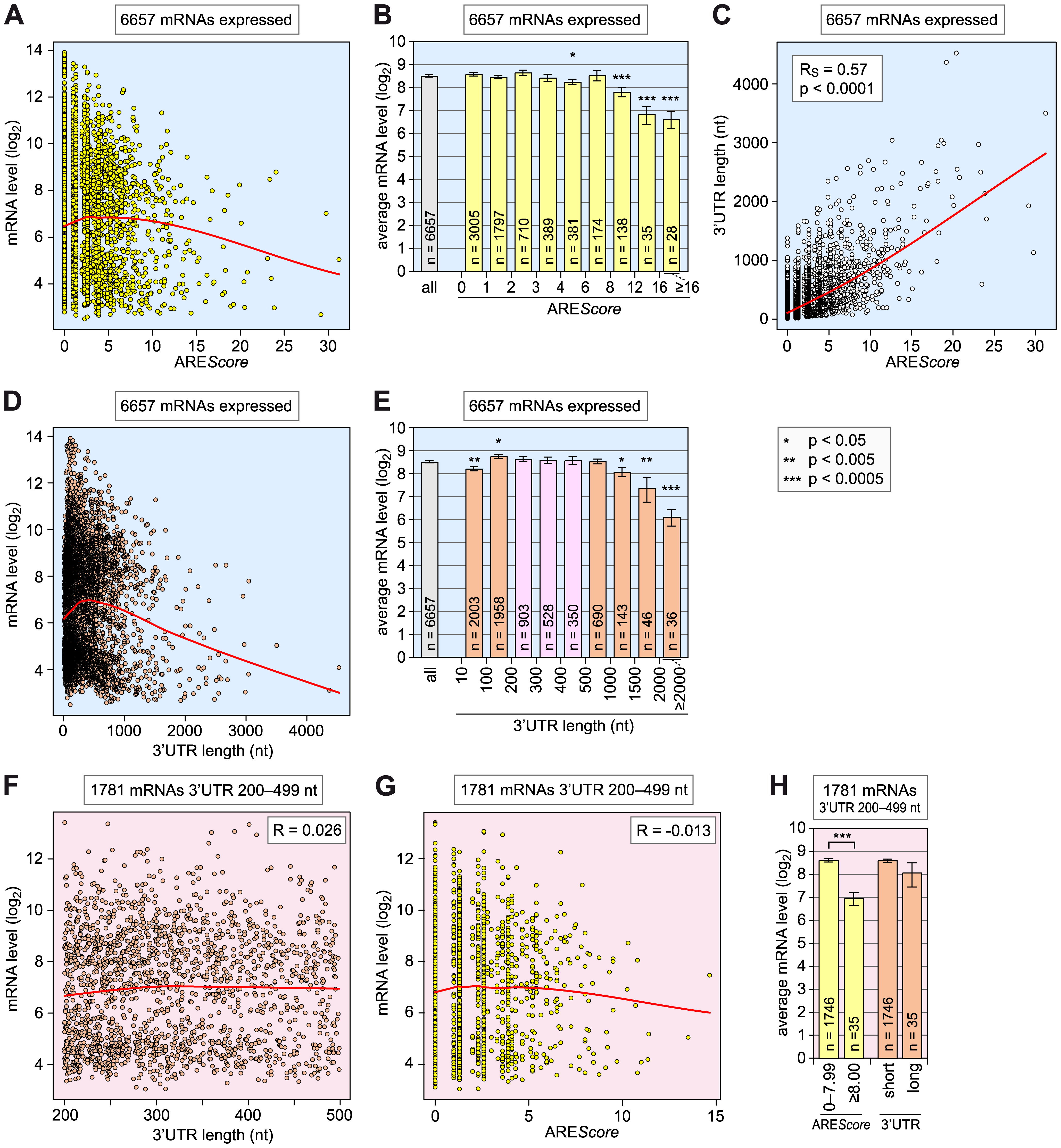 Relationship among ARE<i>Score</i>, 3′UTR length, and mRNA expression level.