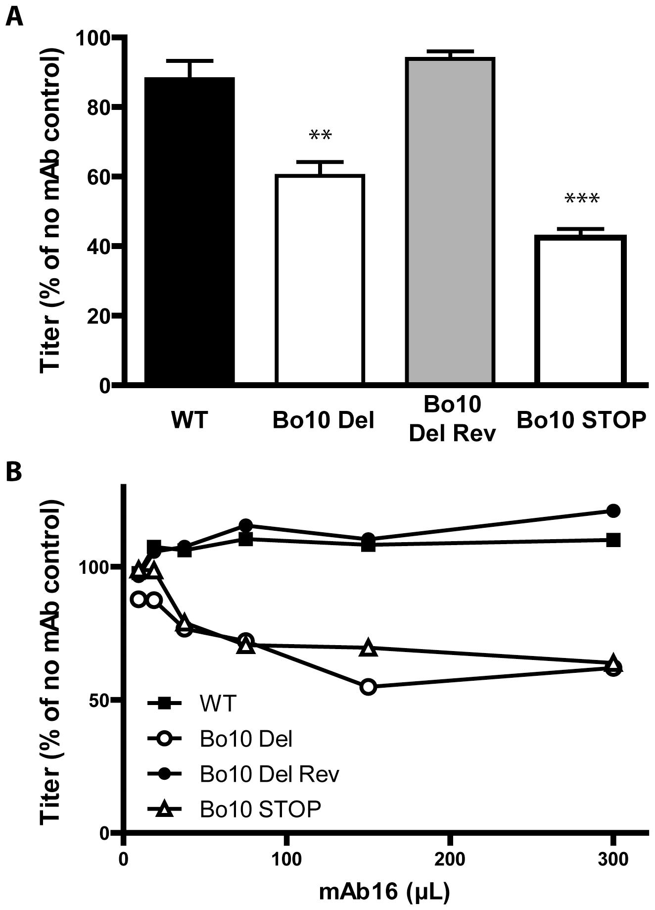 Sensitivity of Bo10- mutants to anti gL directed neutralization.