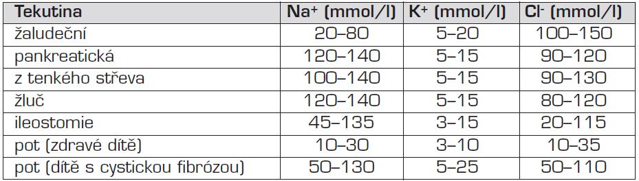Obsah základních iontů v některých tělesných tekutinách.