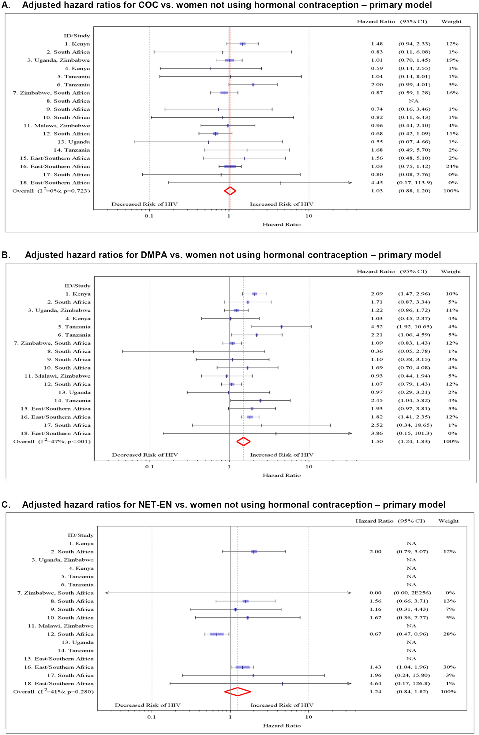 Multivariable associations between hormonal contraceptive use and HIV acquisition by study, with non-hormonal-contraceptive group as the reference.