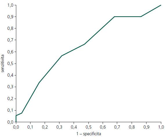 ROC (Receiver Operating Curve) křivka pro MoCA hrubý skór: PN-MKP vs KS.