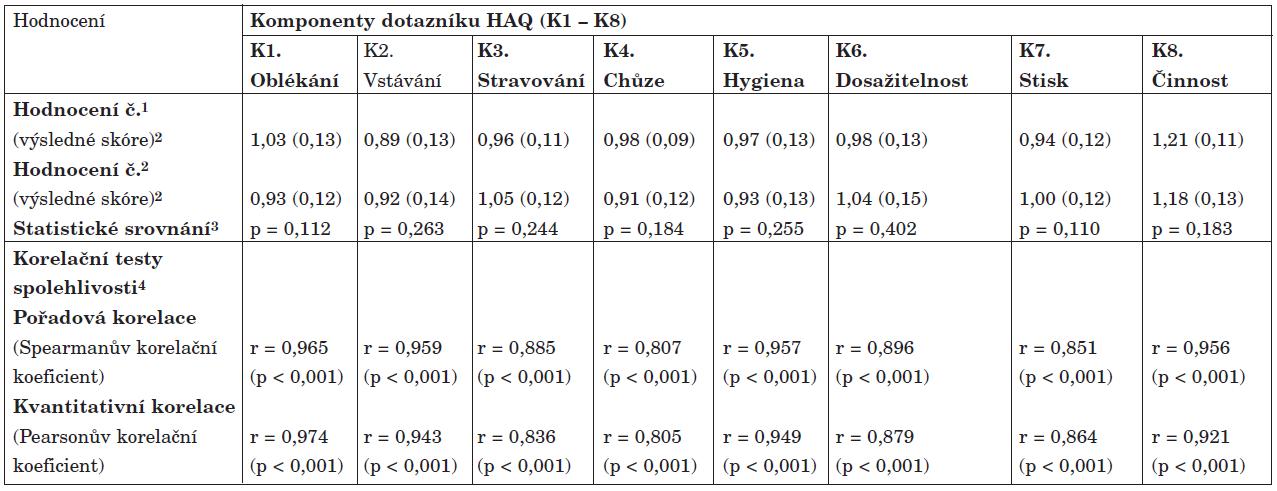 Test spolehlivosti dotazníku HAQ<sub>CZ</sub><sup>1</sup> – analýza jednotlivých komponent dotazníku (n = 33).