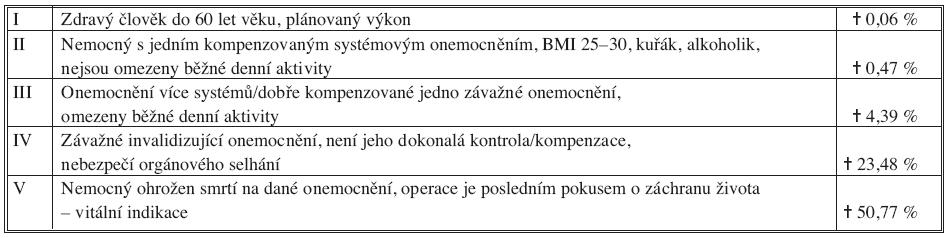 Operační riziko podle ASA Tab. 1. Surgical risk according to ASA