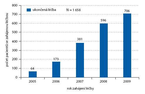 Počet pacientů léčených Avastinem – rok zahájení léčby (s kompletním rokem 2009).