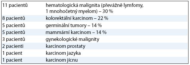 Základní onkologická diagnóza u pacientů s CDAD .