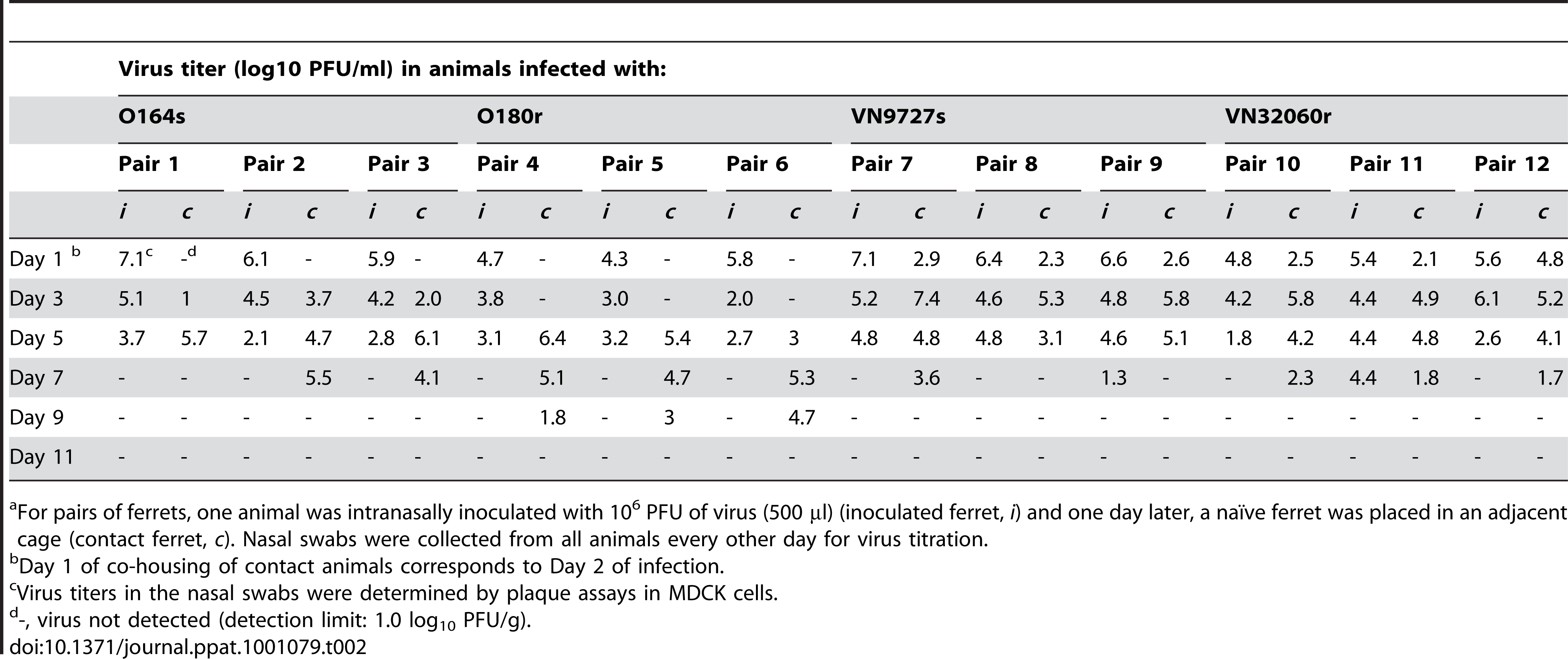 Virus titers in the nasal swabs of inoculated and contact ferrets<em class=&quot;ref&quot;>a</em>.