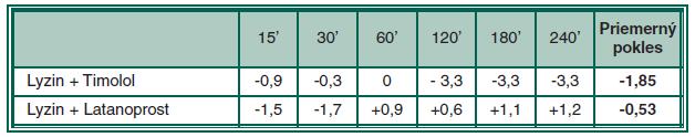 Zmeny VOT králikov po aplikácii zmesi 10 % L-Lysinu.2HCl.2H<sub>2</sub>O v 0,5% Timolole alebo v 0,005% Latanoproste oproti kontrole