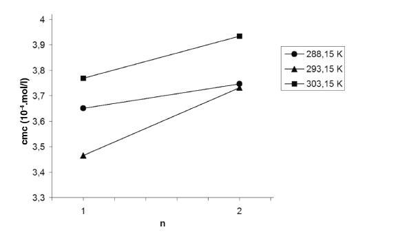 Závislosť kritickej micelovej koncentrácie od počtu atómov uhlíka v n-alkanole (n) v roztoku pentakaíniumchloridu pri teplotách 288,15 K, 293,15 K a 303,15 K