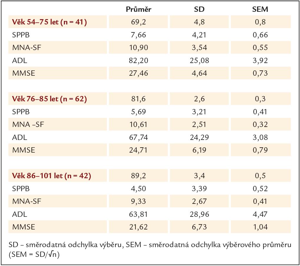 Průměrné hodnoty ve 3 věkových kategoriích v jednotlivých testech.