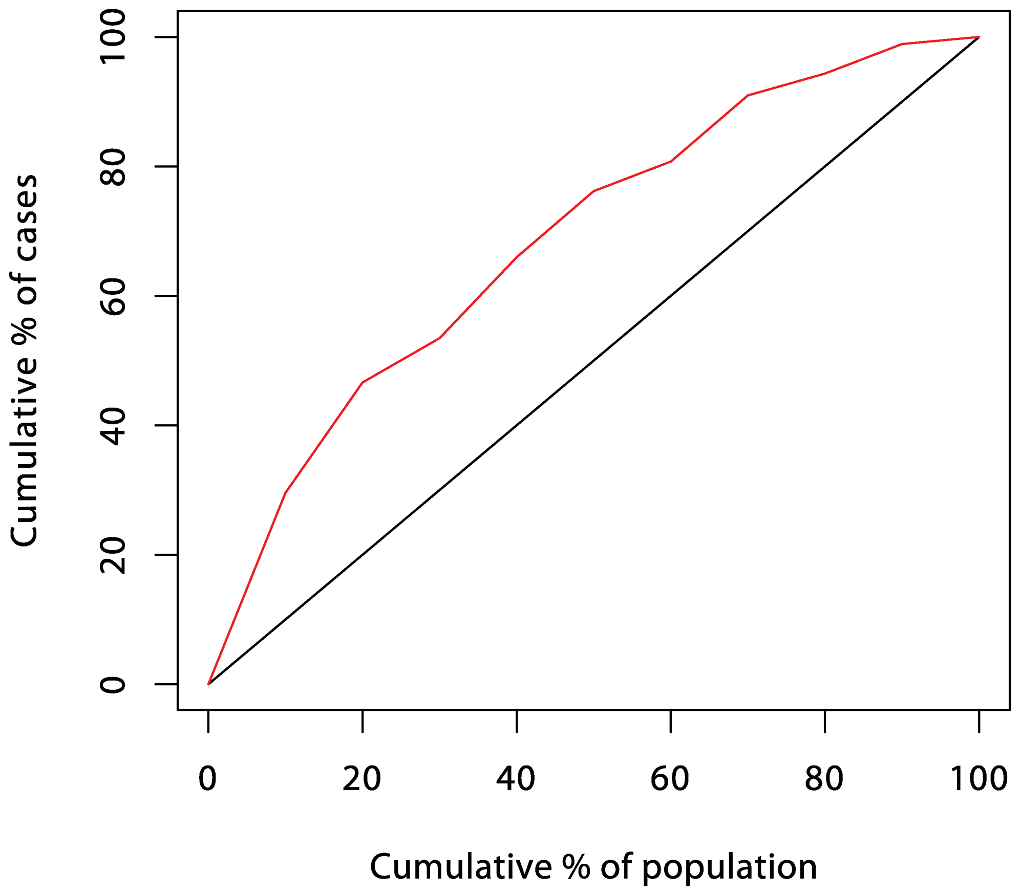 "ROC curve for the prediction score of Truett, Cornfield, and Kannel <em class=""ref"">[2]</em> (five-year incidence of coronary heart disease in the Framingham cohort study)."