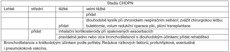 Stupňovitá léčba podle stadií CHOPN – GOLD [1, 2]