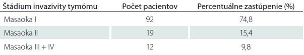 Zastúpenie tymómov podľa klinicko-patologickej klasifikácie podľa Masaoku u pacientov s MGAT v Slovenskej republike.