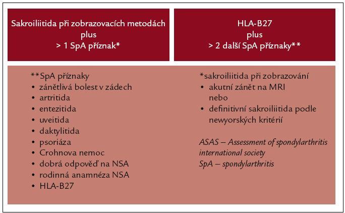 Klasifikační kritéria ASAS pro axiální SpA. Upraveno dle [2].