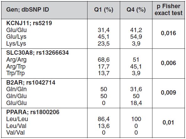 Statisticky významné rozdíly ve frekvencích genotypů kandidátních genů mezi jedinci ve spodním (Q1) a horním (Q4) kvartilu dispozičního indexu